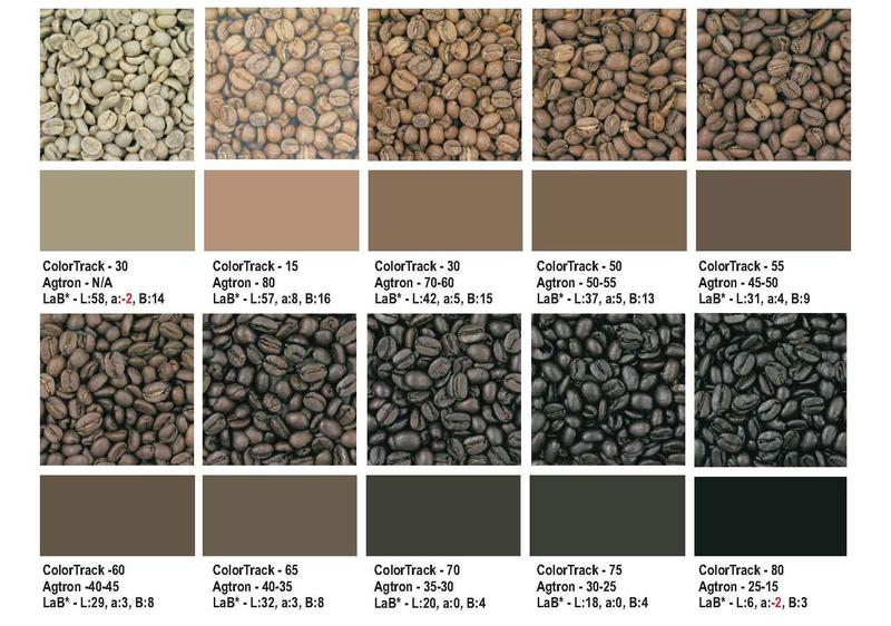 Inline Color Analysis For Process Control In Roasters